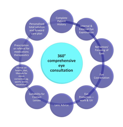 360_degrees-comprehensive-consultation